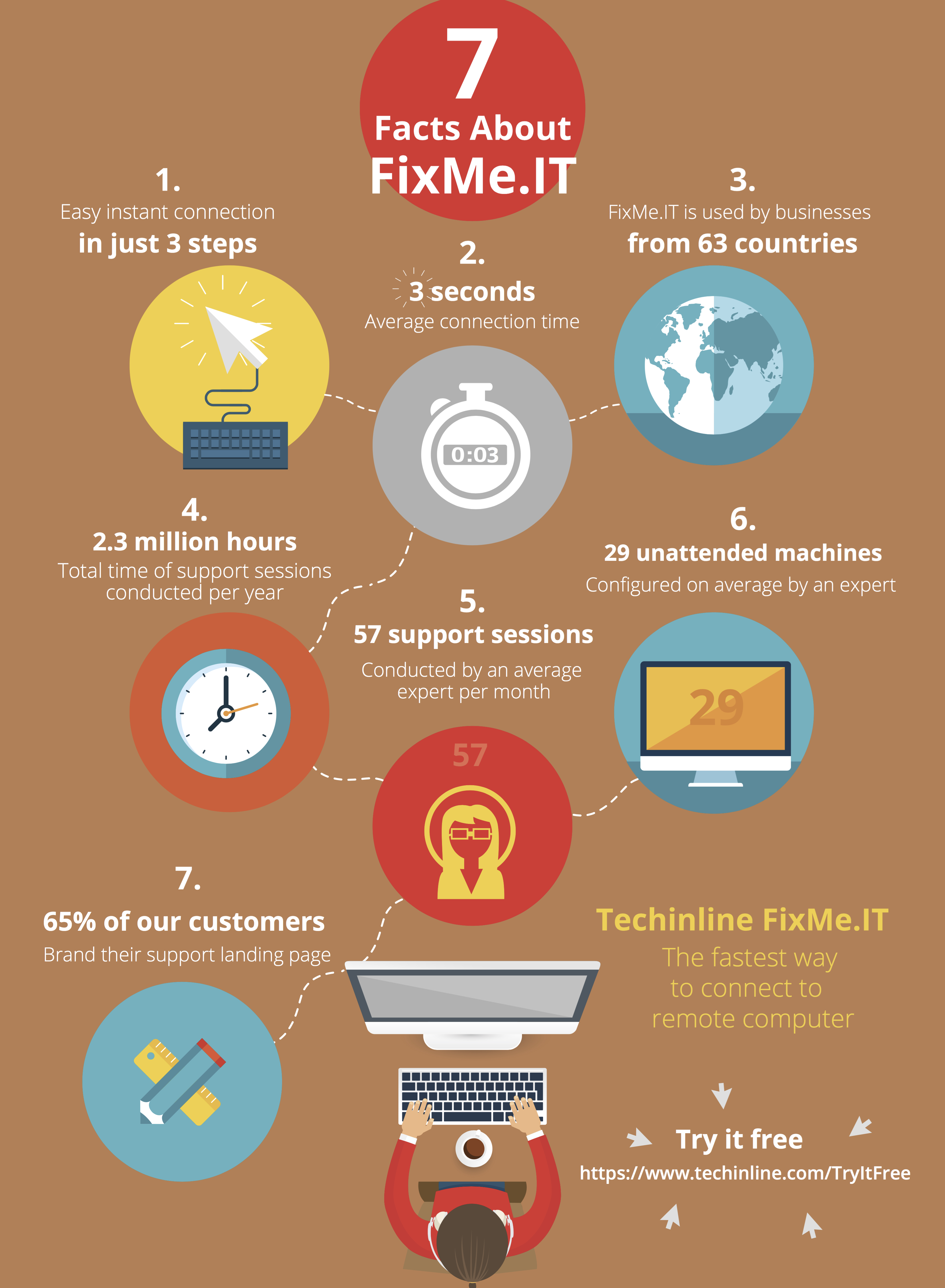 Infographic: 7 Things You Probably Didn't Know About FixMe.IT
