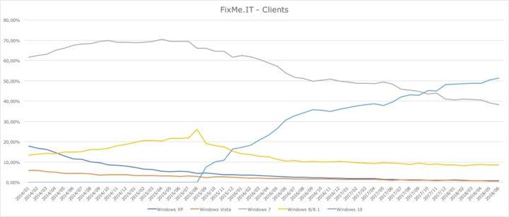 Windows version usage statistics